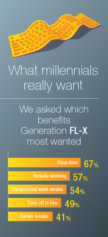 Is flexible working for millennials?